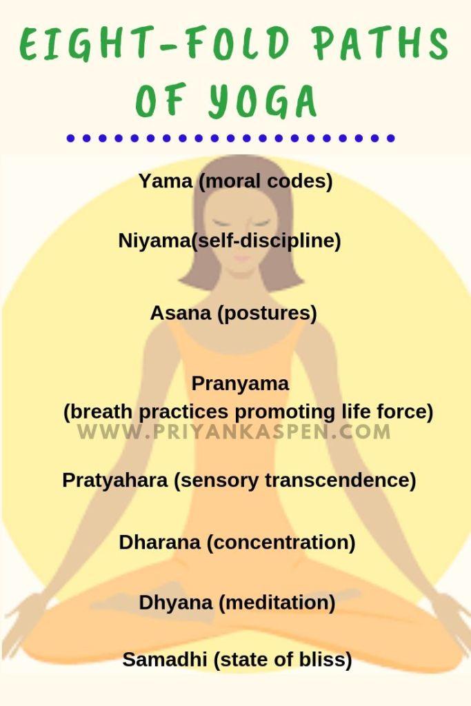 Eight fold paths of Yoga